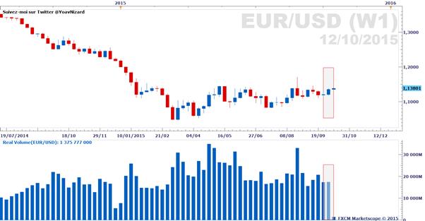 Forex : Rapport sur le volume d'échange réel des paires majeures au 12 octobre 2015