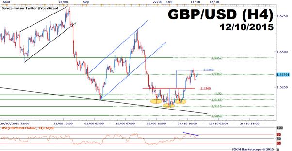 GBP/USD : Le câble débute la semaine en hausse