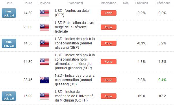 NZD/USD : Les matières premières et les statistiques américaines maintiennent le cours dans une tendance haussière