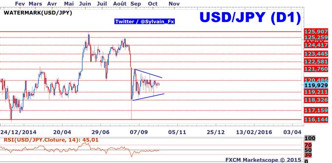 USD/JPY: les opérateurs de marchés attendent le livre beige et la BoJ.