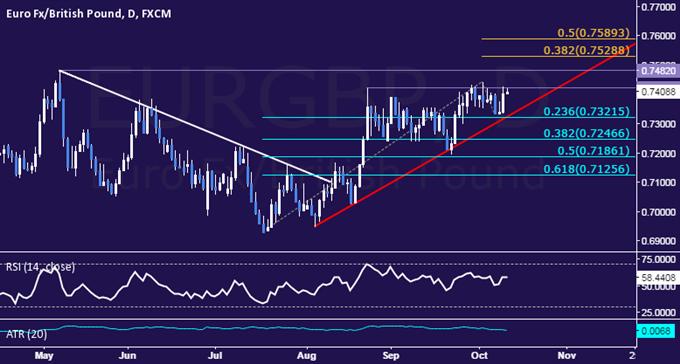 EUR/GBP Technical Analysis: Pullback Cut Short Above 0.73