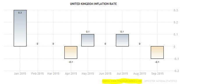 Enttäuschende Inflationsdaten aus England