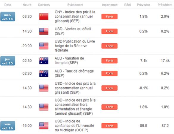 AUD/USD_:_Les_importations_chinoises_mettent_l'aussie_sous_pression