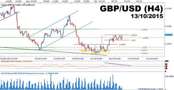 GBP/USD : Le cours dans un range en amont de l'inflation britannique