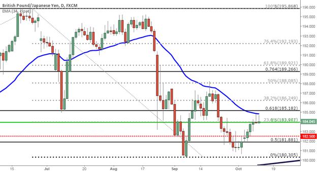 GBP/JPY Technical Analysis: Fibonacci Resistance Offers Near-Term Top