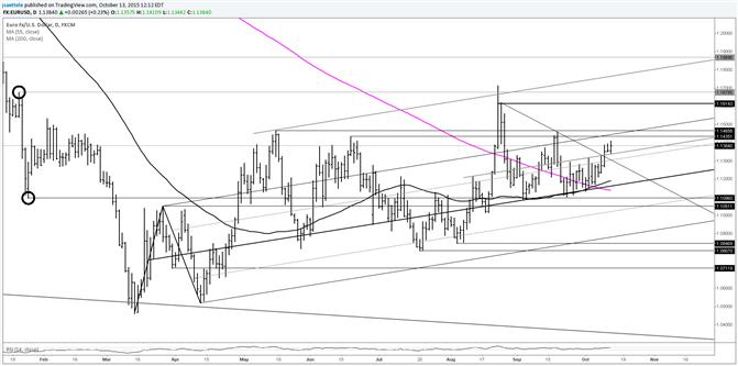 EUR/USD Breaks above Short Term Trendline