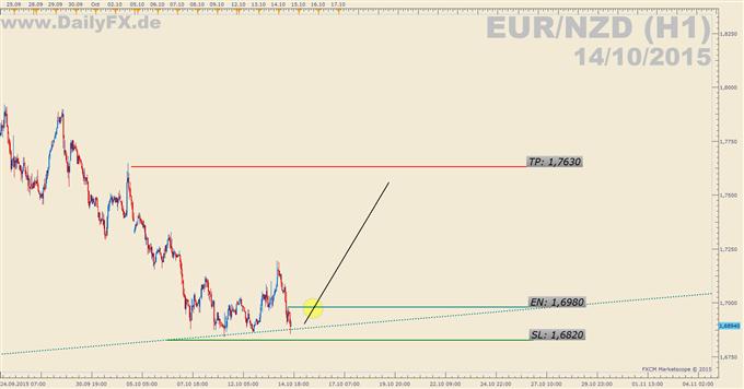 Trading Setup: Long EUR/NZD