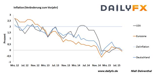EUR/USD: Fallende Teuerungsrate in den USA der nächste Schlag für den Dollar?