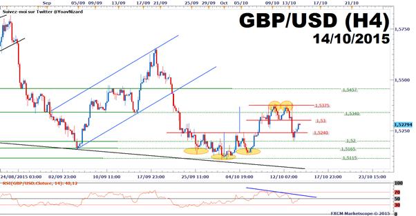 GBP/USD : Le cours se replie avec l'inflation britannique