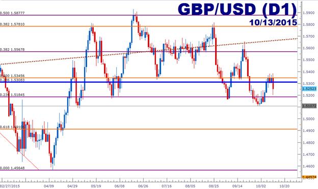 GBP/USD Technical Analysis: Resistance Reaction Opens Door for Range Plays