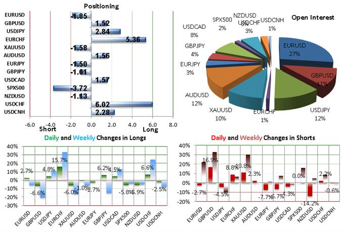 EUR/USD : Le SSI - FXCM indique un potentiel de baisse