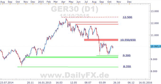 Freundlicher Wochenschluss ruft, Aussicht auf mehr EZB-Liquidität schiebt DAX zurück über die 10