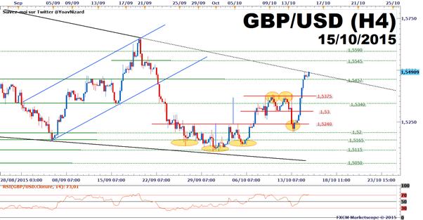 GBP/USD : Le chômage britannique ainsi que le Livre Beige de la Fed portent le cours