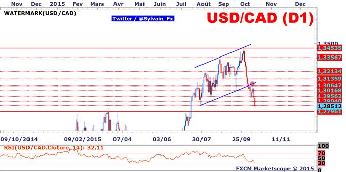 USD/CAD: La tendance baissière s'accentue suite au Beige Book.