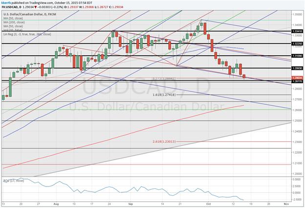 Price & Time: USD/CAD Back At Key Pivot Area
