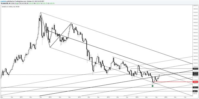 Goldkurs: 1207 und 1255 für die nächsten 2 Wochen interessant