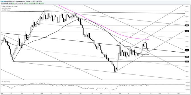 Crude findet Unterstützung in neuem Aufwärtstrend