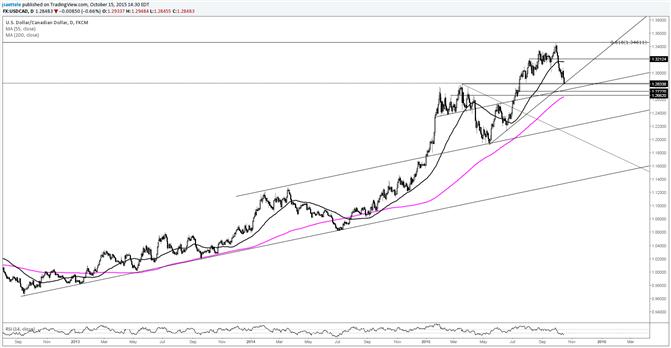 USD/CAD at 5 Month Trendline; Breakdown Targets 1.2720s