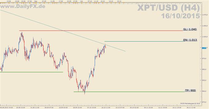 Trading Setup: Short XPT/USD
