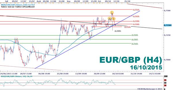 EUR/GBP_:_Le_cours_teste_une_ligne_de_tendance_après_l'IPC_de_la_Zone_Euro