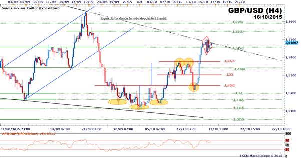 GBP/USD_:_Le_cours_consolide_après_l'inflation_américaine