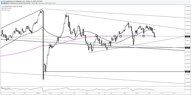 USD/CHF Trades around 200 Day Average; Watch .9380s Now