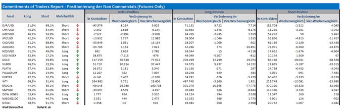 COT-Übersicht: Spekulativer Switch im NZDUSD, Wetten auf Goldstärke ziehen weiter an, vor EZB fällt die Verkaufsposition im EURUSD zurück