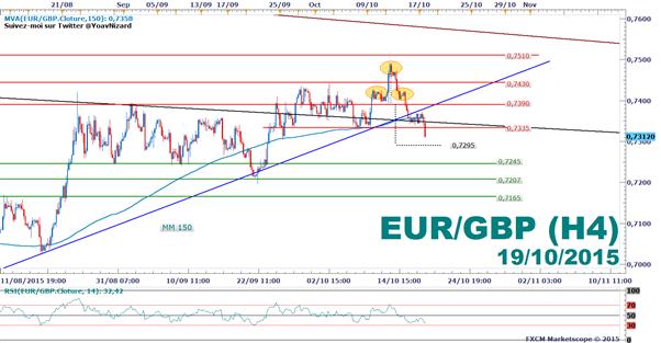 EUR/GBP : L'inflation européenne relance les spéculations sur une intervention accommodante de la BCE