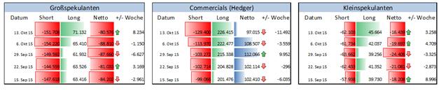 EUR/USD: Finanzinvestoren lockern Verkaufsposition an der CME vorm Zinsentscheid der EZB