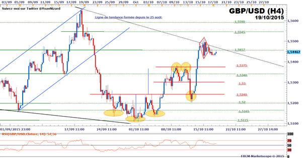 GBP/USD : Le cours se replie sous une ligne de tendance baissière