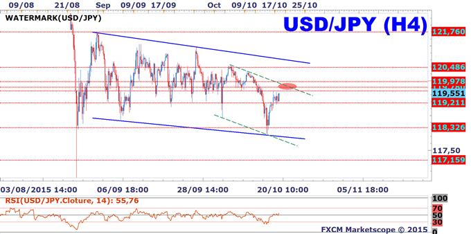 USD/JPY: résistance à 119.78, le prochain niveau technique à surveiller!