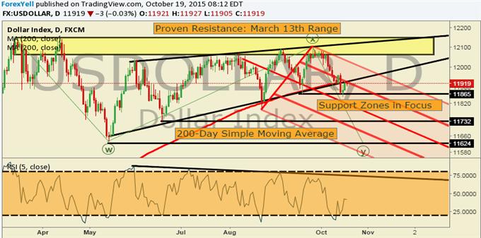 USDollar Technical Analysis: Dollar Drops Below 200-Day Moving Average