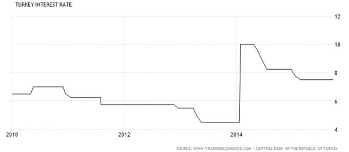 Zinsentscheid der türkischen Notenbank