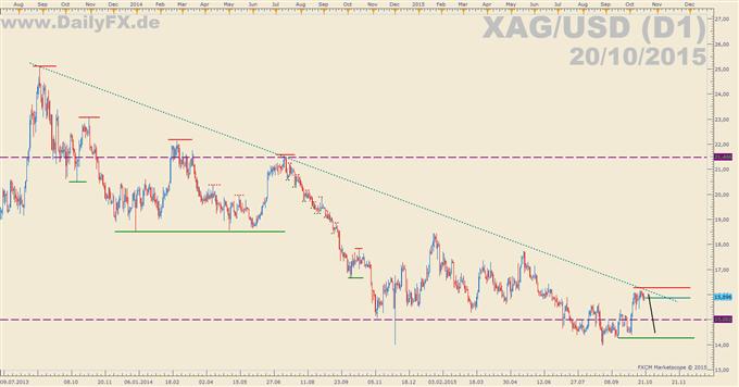 Einstieg forex trading