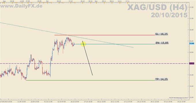 Trading Setup: Short XAG/USD