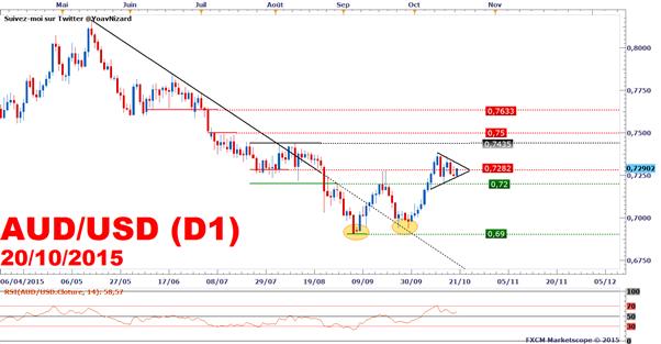 AUD/USD : L'aussie rebondit après les Minutes de la RBA