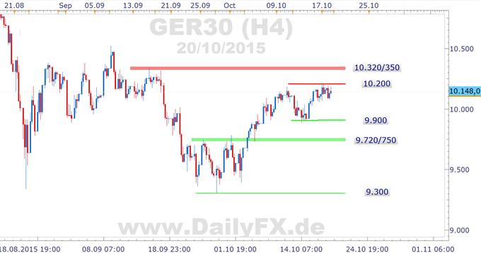 DAX: 10.200 weiter im Mittelpunkt des Prä-EZB-Treibens