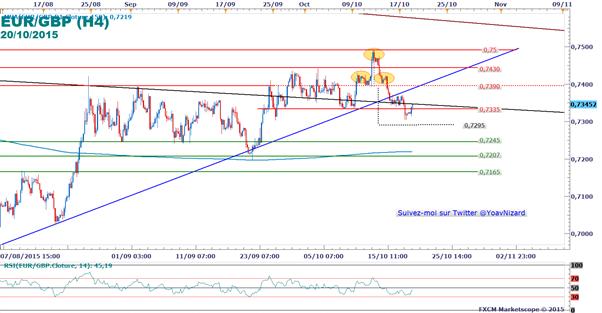 EUR/GBP_:_L'euro_retrace_à_la_hausse_en_amont_de_la_BCE