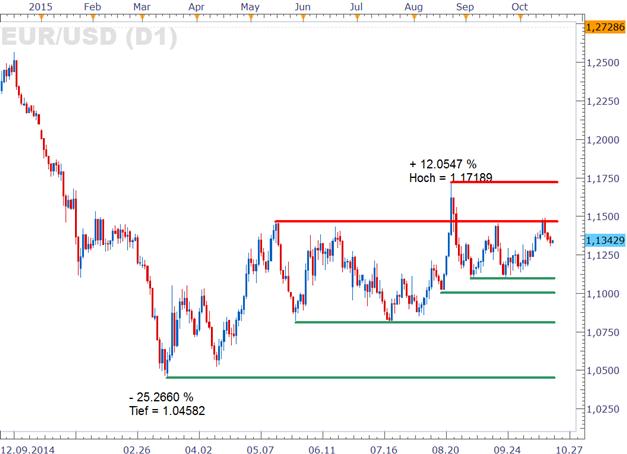 EUR/USD: Geldpolitische Hinweise von US-Währungshütern heute von Interesse