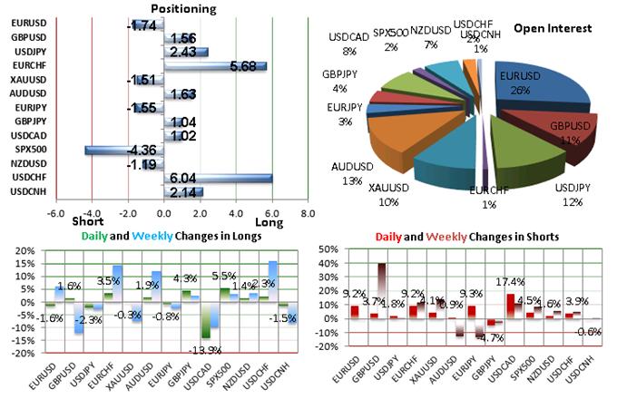 SSI FXCM : Le positionnement des traders sur les paires de devises majeures au mardi 20 octobre 2015