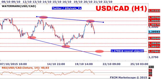 USD/CAD: Le Loonie (CAD) sera sous le joug de la réunion de politique monétaire canadienne.
