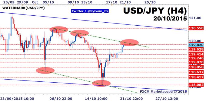 USD/JPY: A l'approche du zone charnière, le dénouement est proche!