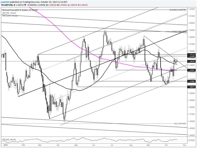 GBP/USD Daily Wicks at Trendline Warn of Turn Lower