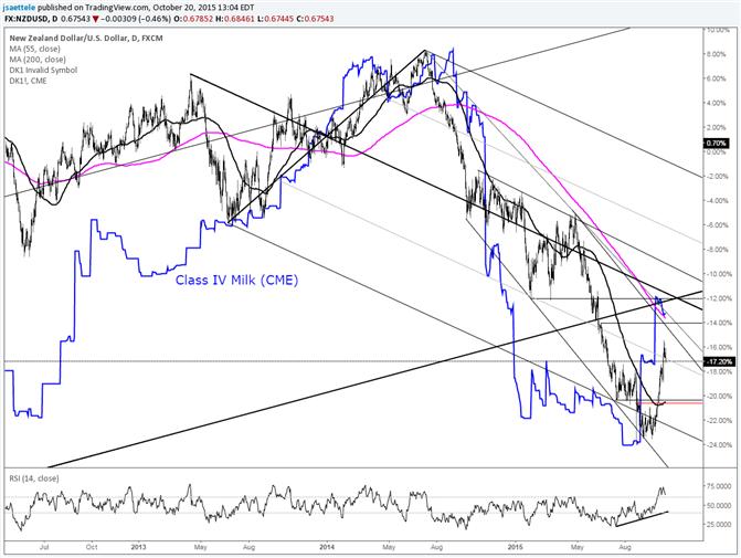NZD/USD Slips on Milk
