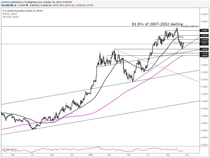 USD/CAD Wedged Between Trendline and September Low pre-BoC