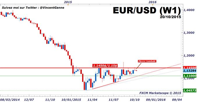 Euro-Dollar : Le seuil technique des 1.1450$, la frontière technique entre les scénarios baissier et haussier à moyen terme