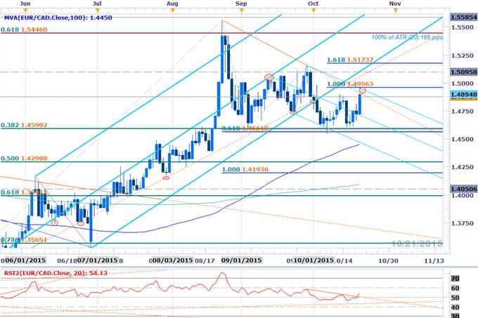EURCAD Bulls Brace for ECB- Rally Vulnerable Sub 1.4955
