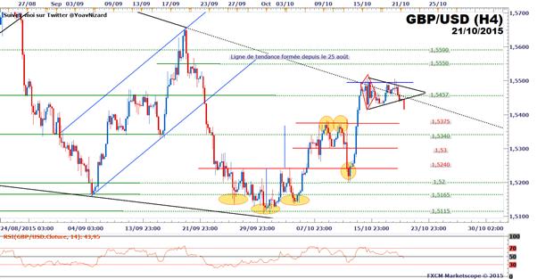 GBP/USD_:_Le_rebond_du_dollar_affaiblit_le_cours_du_câble