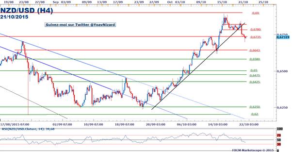 NZD/USD : Sous pression, le cours casse une ligne de tendance haussière.