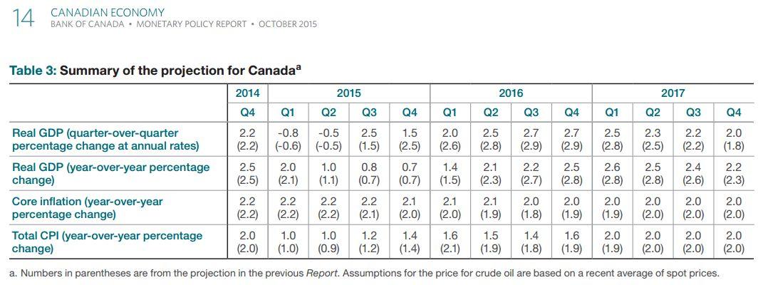 Weekly Economic Calendar Yahoo : Usd cad jumps above c as boc cuts growth forecast